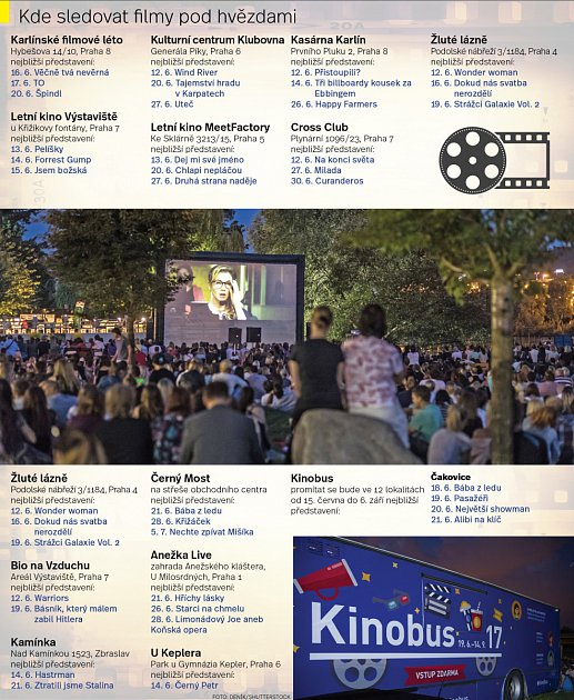 Program letních kin v Praze